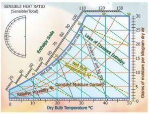 什么是湿度图?组件概述