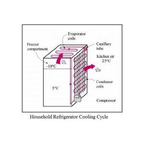 蒸汽压缩制冷系统的原理