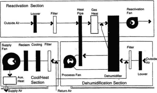 干燥剂 除湿技术综述