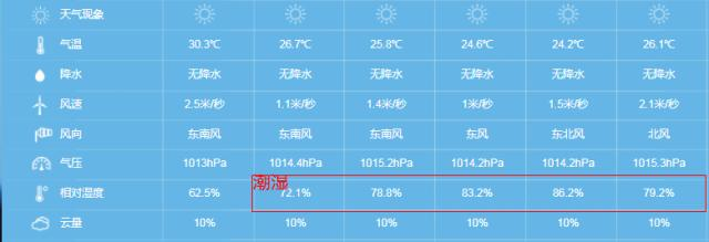 准备去深圳,家里防潮要怎么弄,连阴雨被褥潮湿怎么办?
