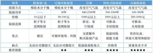 除湿产品从10元卖到6K,回南天哪种好用又便宜?