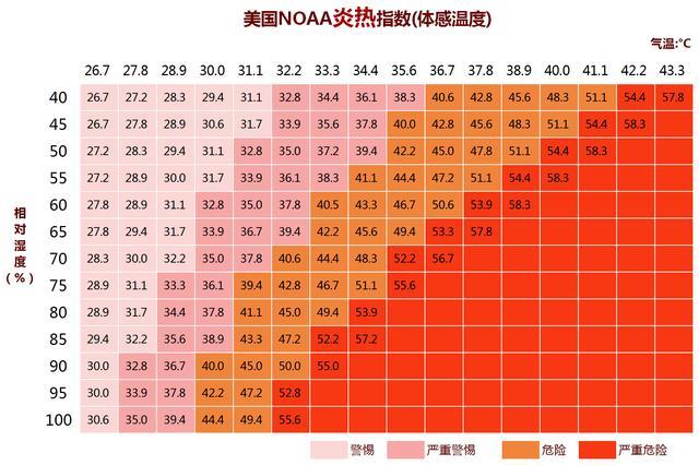 湿度和风与体感温度的关系?