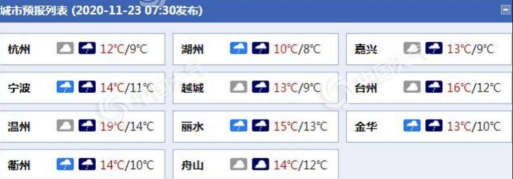 浙江大部地区需防风防雨